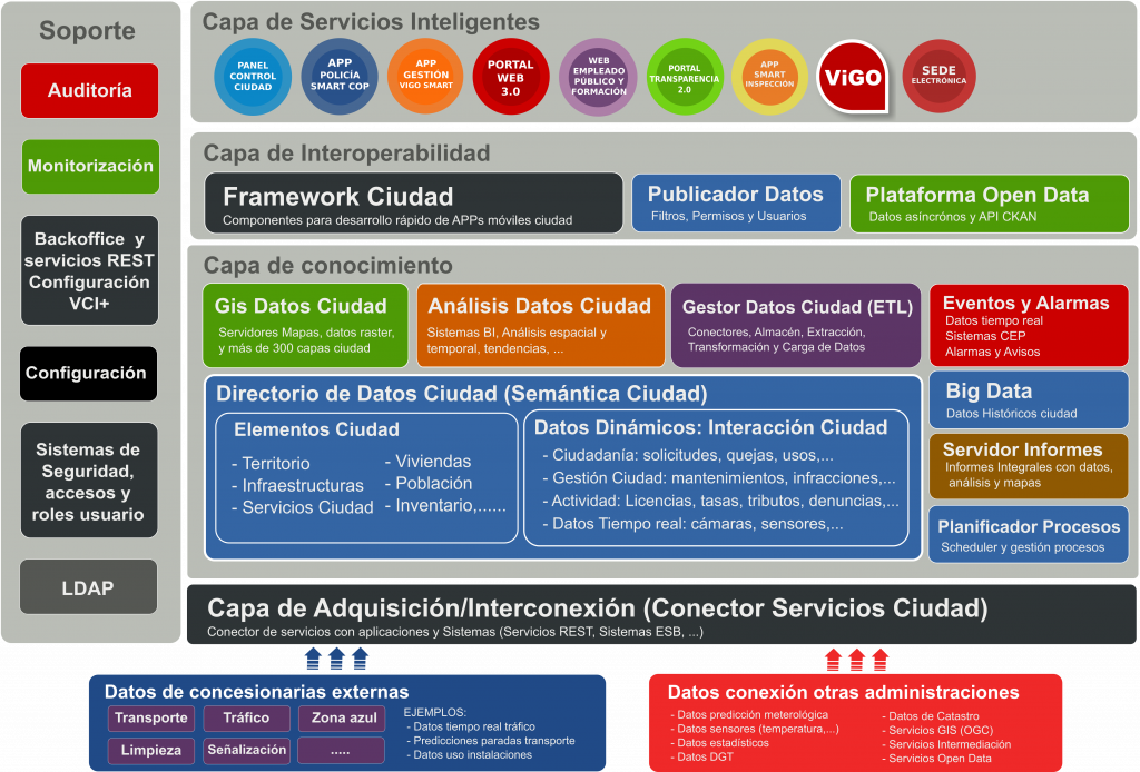 Plataforma VCI+
